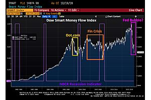 The Smart Money Flow Index Predicted 2000 and 2008 Crises; It's Predicting Another One