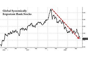 """Global Systemically Important Bank Stocks"" Down 27% in 10 Months"
