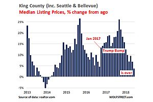what the top of a housing market bubble looks like in real time: seattle-bellevue