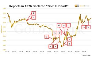 Gold is Dead—Just Like in 1976!