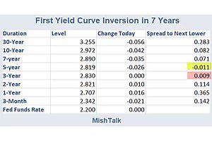 The First Yield Curve Inversion in 7 Years Just Happened