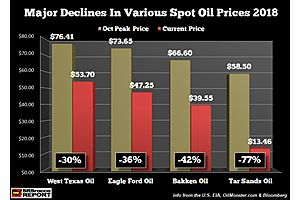 "SRSrocco: ""IT BEGINS… Rapidly Falling Oil Prices First Guts Tar Sands, Then Shale Oil"""