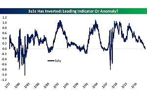 The Same Rate Inversion That Just Happened Preceded the Last Three Recessions