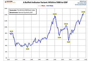"""""""The Buffett Indicator"""" Reveals Current Stock Market Is Still Most Overvalued Ever"""