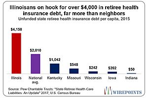 Tax Everything: Illinois Unfunded Pension Liabilities Spiraling Out of Control