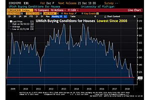 UMich Survey Home-Buying Conditions Number Hits 10-Year Low, Worst Since 2008