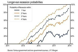 JPMorgan: 70% Chance of Recession by 2020; 100% Chance by 2022