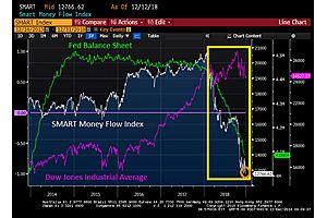 SMART Money Flow Index Hits 13-Year Low as Big Money Heads for the Door