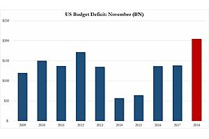 US November Budget Deficit Largest Ever; Expenses Outpace Revenue 2-to-1
