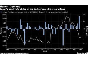 Foreign Investors Buy Record Amount of Japanese Bonds, Betting on Eteranl BoJ QE