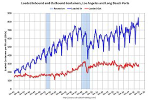 What LA Port Traffic Can Tell Us About the Ever-Increasing Trade Gap