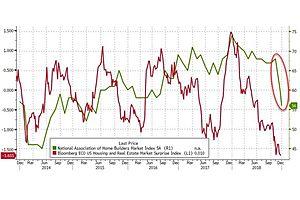 Measure of Homebuilder Optimism in Freefall Amidst Dismal Buyer Traffic