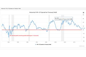 The Yield Curve Inversion…and Why It Matters