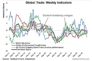 Global Trade Indicators: Tanking