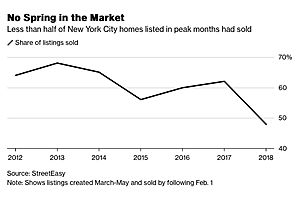 NYC Home Market to Face Glut After 2018 Sellers Found Few Takers