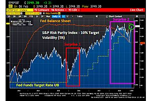 The Death Of Risk Parity Strategies Was Premature