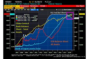 Goin' Down! Fed Continues Balance Sheet Shrinking Of $14.2 Billion