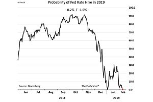 Rate Hikes off the Table?