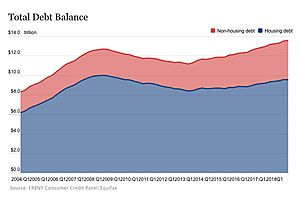 Household Debt Closes 2018 at $13.54 Trillion