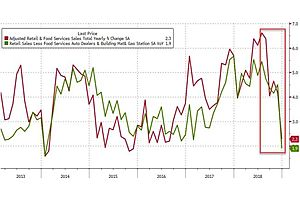 US Retail Sales Collapse In December: Biggest Drop In A Decade