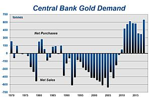 Macro Tourist: Gold Isn't Just Going up Because the Dollar Has Been Falling