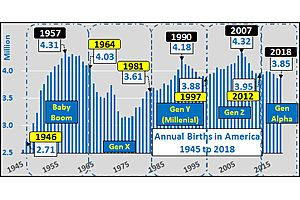 The Impending US Demographic Tailwind Examined