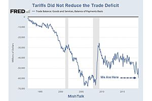 Tariffs Didn't Reduce the Trade Deficit (Deals Won't Either)