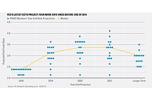 Powell's Fed Seems to Be Ready to Junk the Dot Plot