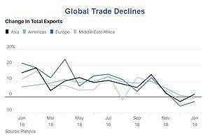 Decline of Globalization