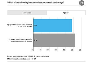 70% of Americans with Credit Card Debt Can't Pay It off This Year