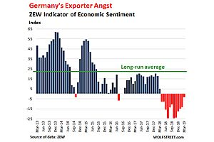 """""""Current Economic Conditions"""" in Germany Drop to Euro Debt-Crisis Level"""