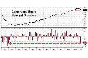 consumer confidence: the current situation crashes most since oct. 2008