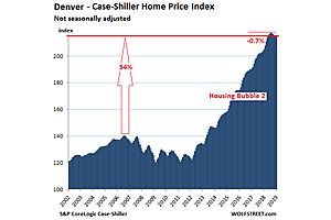 the most splendid housing bubbles in america deflate further
