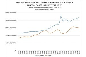 $2,198,468,000,000: Federal Spending Hit 10-Year High