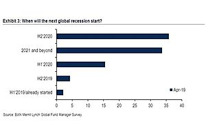 """Two-Thirds Of Wall Street Investors Positioned For """"Secular Stagnation"""""""