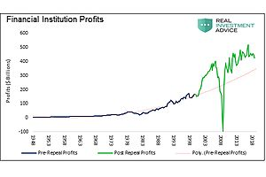 The Bankers Vig and the Price we Pay:  Cost of Repealing Glass-Steagall