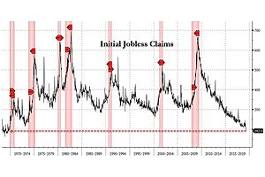 Initial Jobless Claims Tumble To Fresh 50 Year Lows