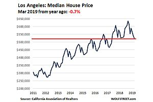 House Prices Fell in 12 of California's Most Expensive Coastal Counties