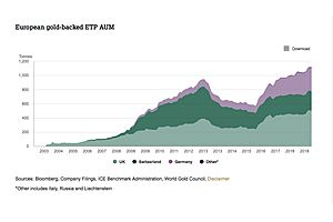 European Gold-Backed Exchange Traded Products Reach Record Highs