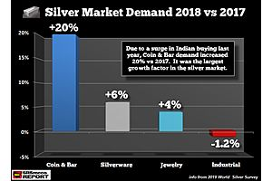 SRSrocco: Silver Investment Demand Surged Higher Than Industry Forecast
