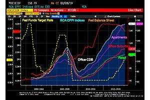 Commercial Real Estate Bubble?