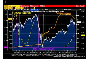 A Tale Of Two Central Banks (Fed Vs ECB And Their Bank Stocks)