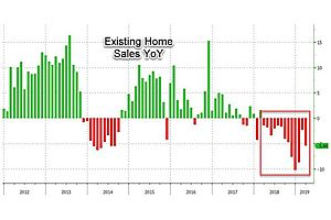 US Existing Home Sales Slump For 13th Straight Month