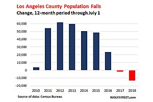 California's Housing Bubble Counts on Blistering Population Growth