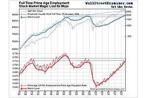 Why The Fed Rigs the Stock Market