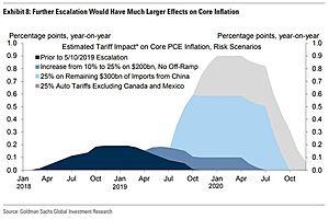 Goldman Warns Inflation Will Surge If Trade War Escalates
