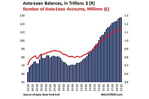 Subprime Bites: Auto-Loan Delinquencies Spike to Q3 2009 Level