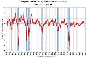 """Chicago Fed """"Index Points to Slower Economic Growth in April"""""""