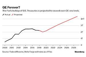 QE May Be Over, But the Fed's U.S. Debt Hoard Is About to Soar