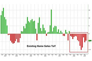 Existing Home Sales Tumble - Worst Run Since Housing Crisis